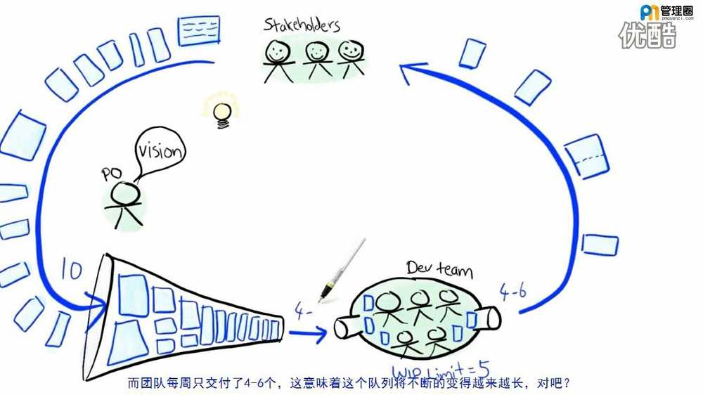 05. Agile Product Ownership in a Nutshell 敏捷产品所有权简介-处理后_20190324001513.JPG