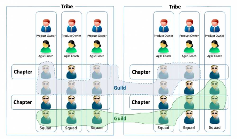 06. Spotify 敏捷工程文化(Agile Enterprise Transition with Scrum and Kanban)_1.JPG