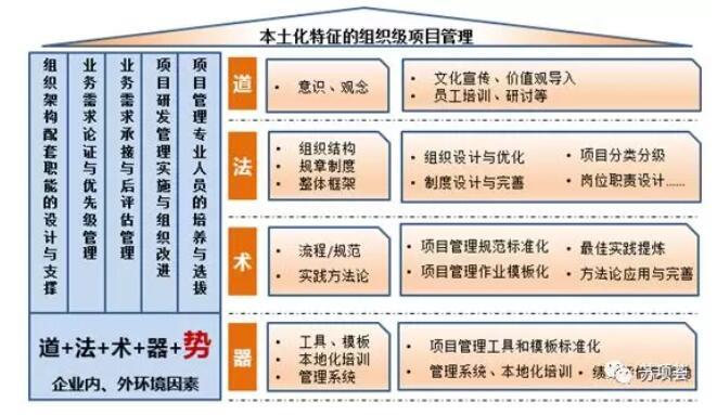 项目管理框架4.jpg