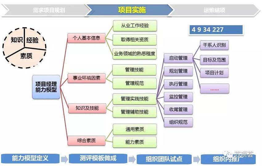 一张图读懂项目经理是做什么的PMP-项目经理平台2.webp.jpg