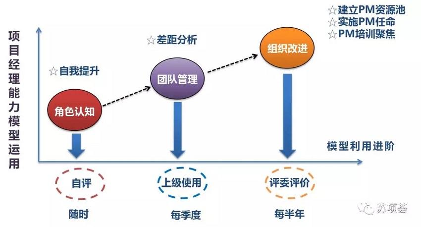 一张图读懂项目经理是做什么的PMP-项目经理平台6.webp.jpg