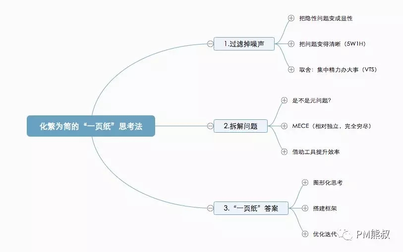 PM项目管理职场思维22.webp.jpg