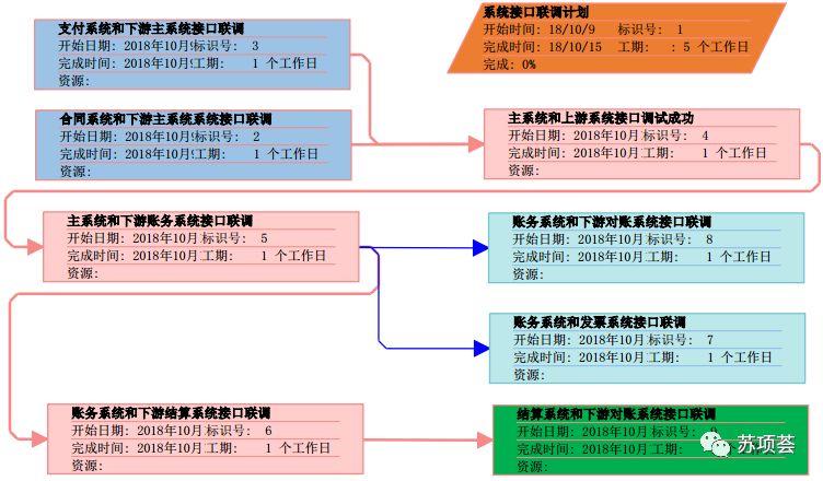 PMP项目管理-进度与计划-管理圈app3.jpg