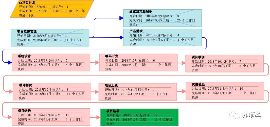 PMP项目管理-进度与计划-管理圈app5.jpg