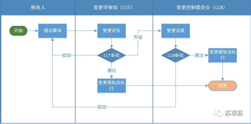 PMP项目管理-进度与计划-管理圈app8.jpg