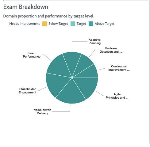 ACP考试成绩单.jpg