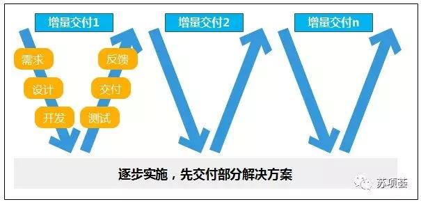 1增量交付模型.webp.jpg