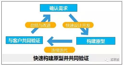 2增量交付模型.webp.jpg