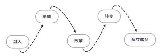 敏捷转型.png