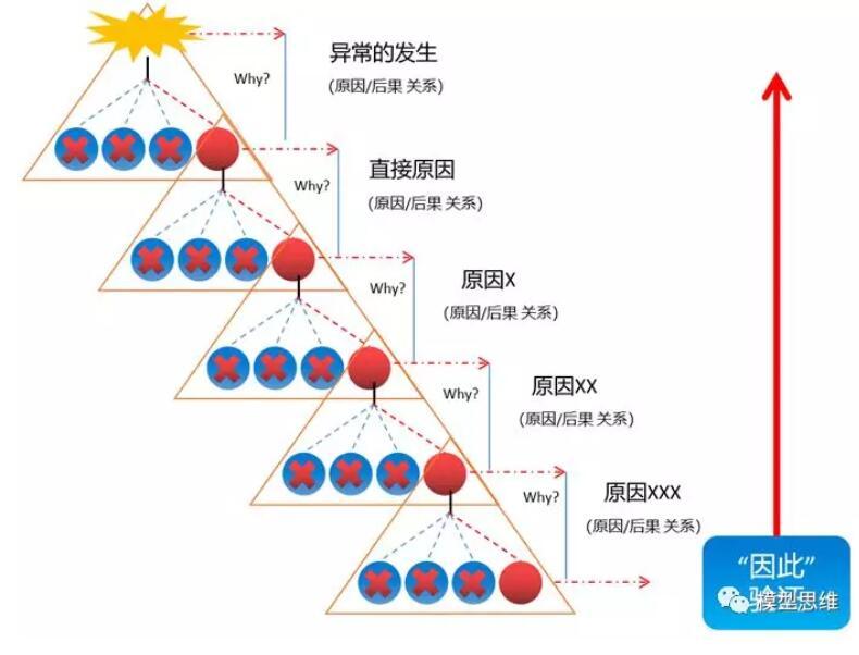 5-why法使用5.jpg