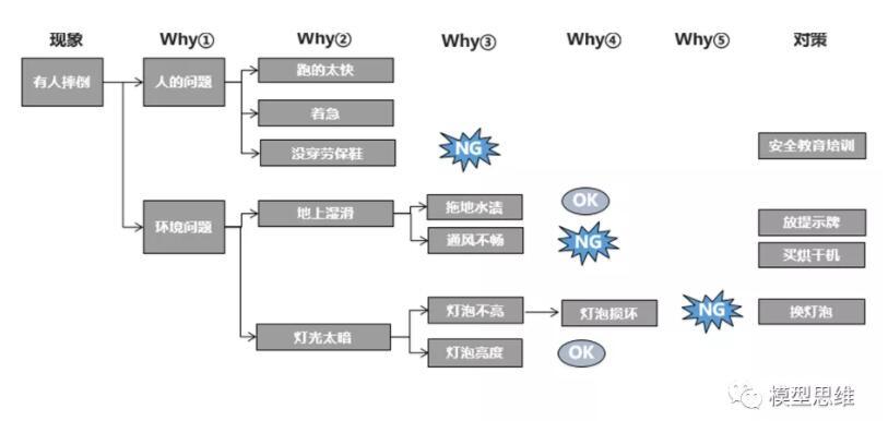 5-why法使用6.jpg