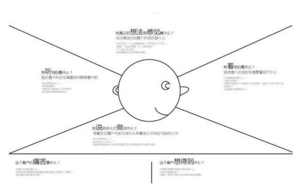 用户体验地图CJM-9.jpg