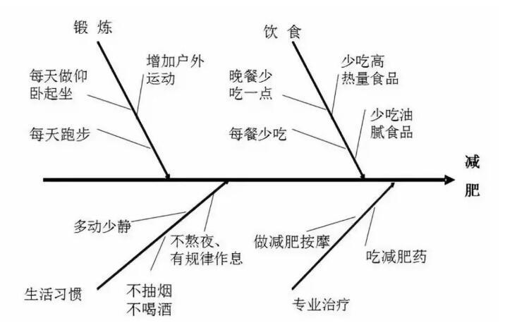 鱼骨图使用-6.jpg