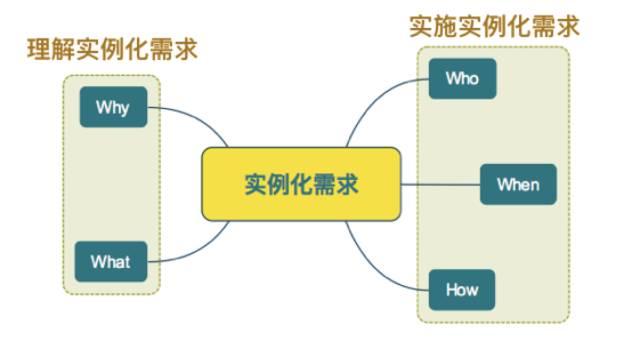 实例化需求1.jpg