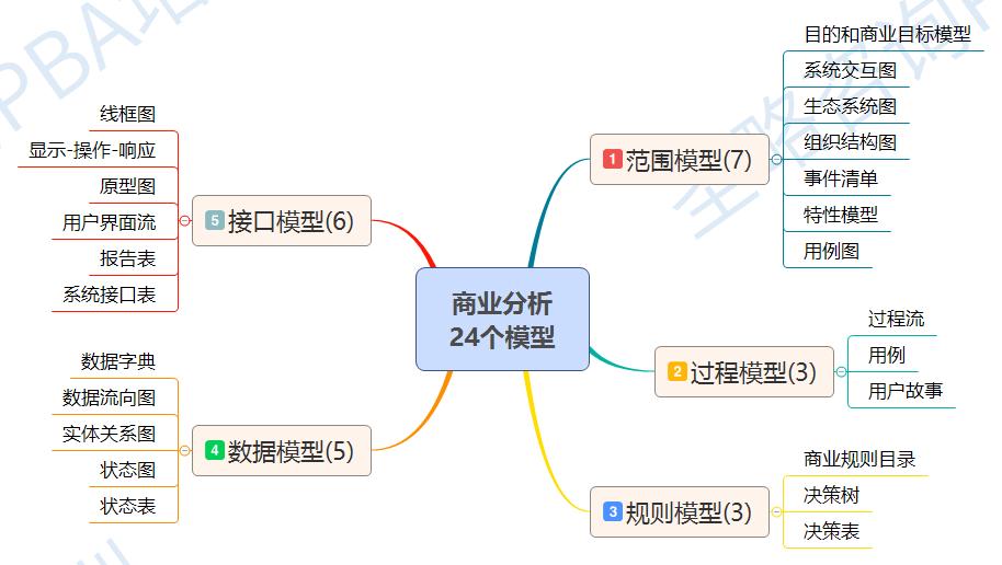 商业分析 24个模型.png
