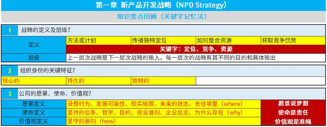 NPDP认证考试真题资料第一章1.jpg