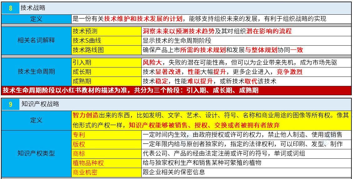 NPDP认证考试真题资料第一章4.jpg