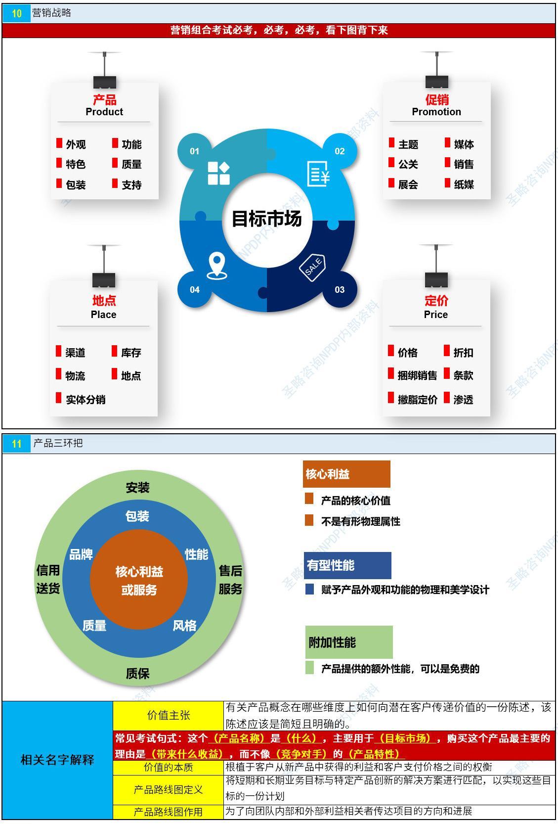 NPDP认证考试真题资料第一章6.jpg
