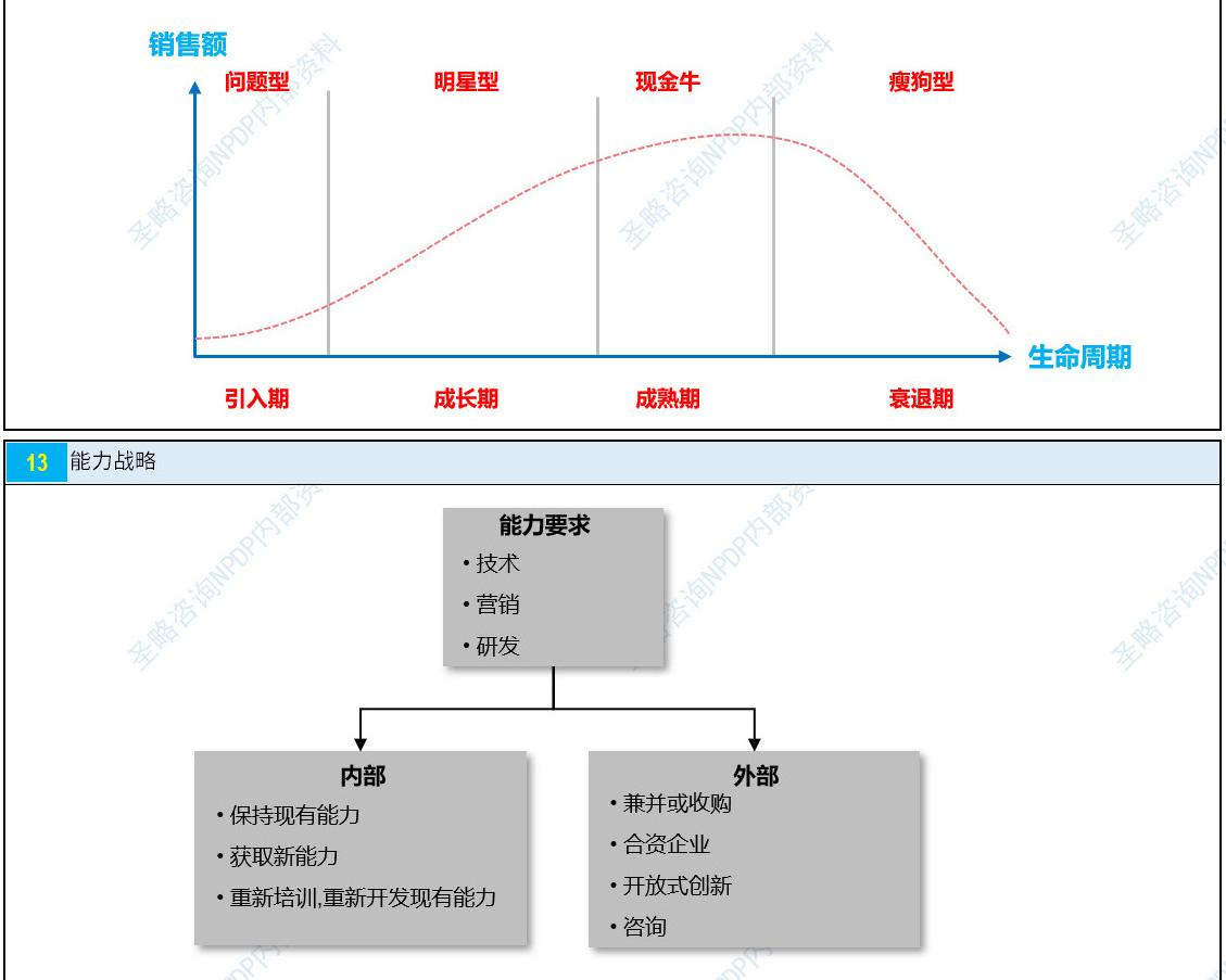 NPDP认证考试真题资料第一章8.jpg