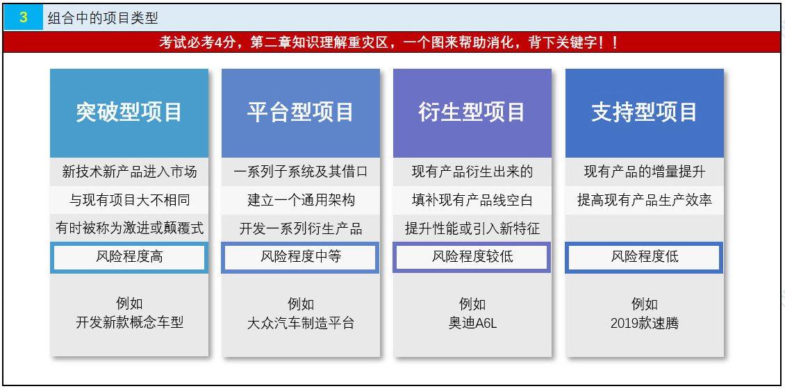NPDP认证考试真题资料第二章3.jpg