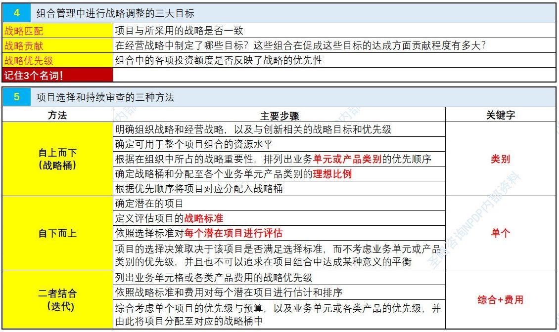 NPDP认证考试真题资料第二章4.jpg