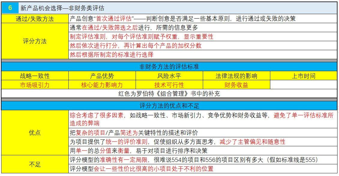 NPDP认证考试真题资料第二章5.jpg