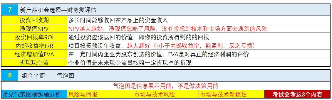 NPDP认证考试真题资料第二章6.jpg