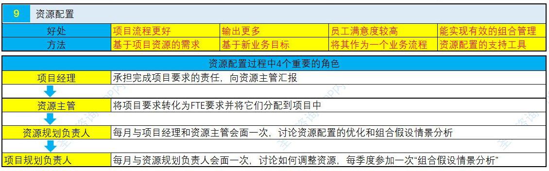 NPDP认证考试真题资料第二章7.jpg
