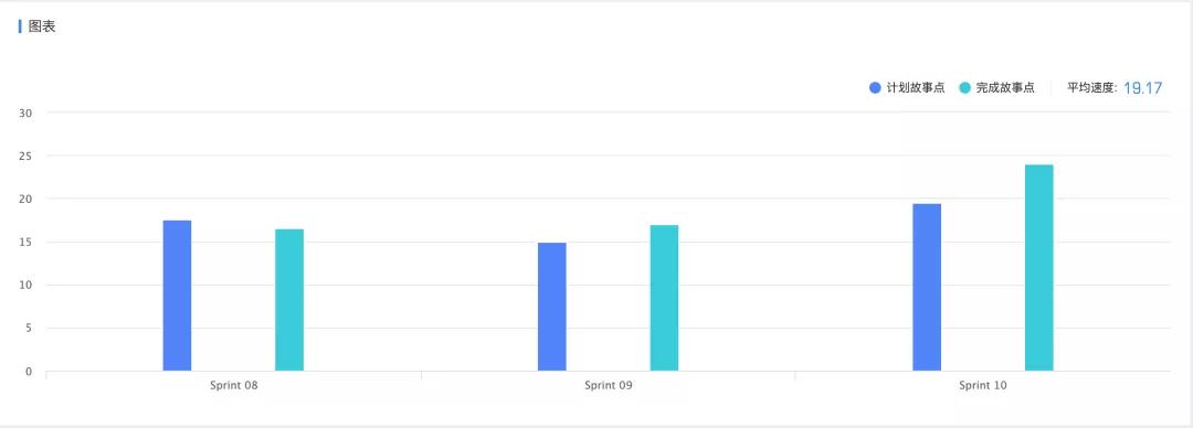 敏捷scrum估算扑克-管理圈acp认证5.png
